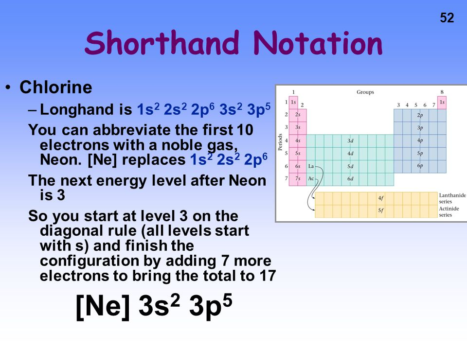 Shorthand Notation [Ne] 3s2 3p5 Chlorine